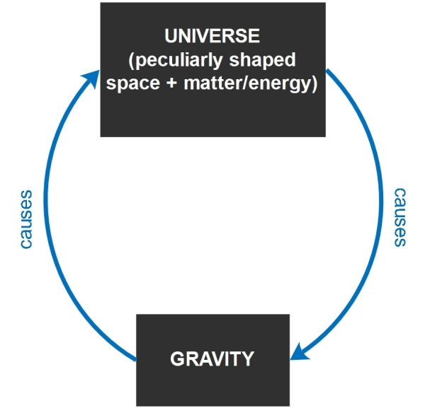 Gravity (circular)